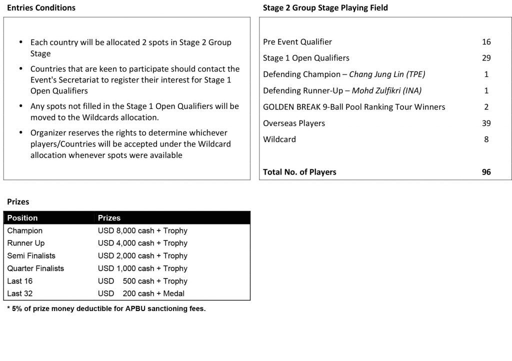 Microsoft Word - GB9BC2014 - Tournament Factsheet.doc