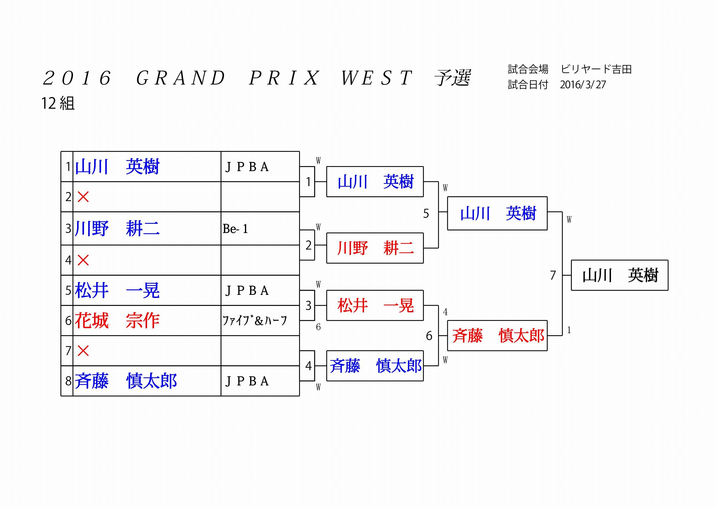 2016 GRAND PRIX WEST 予選_12