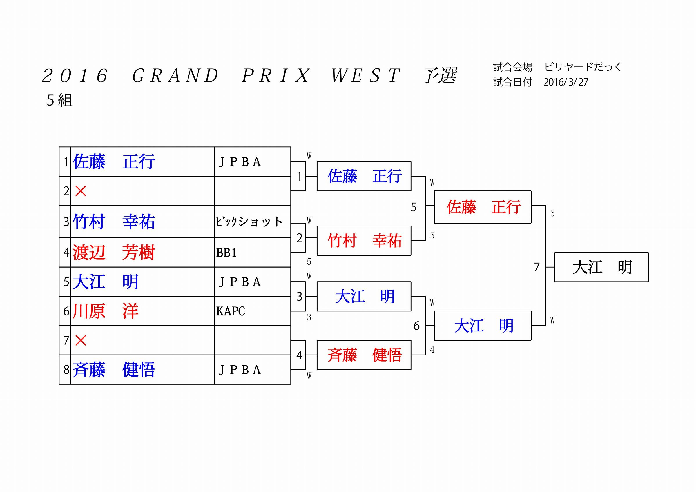 2016 GRAND PRIX WEST 予選_05