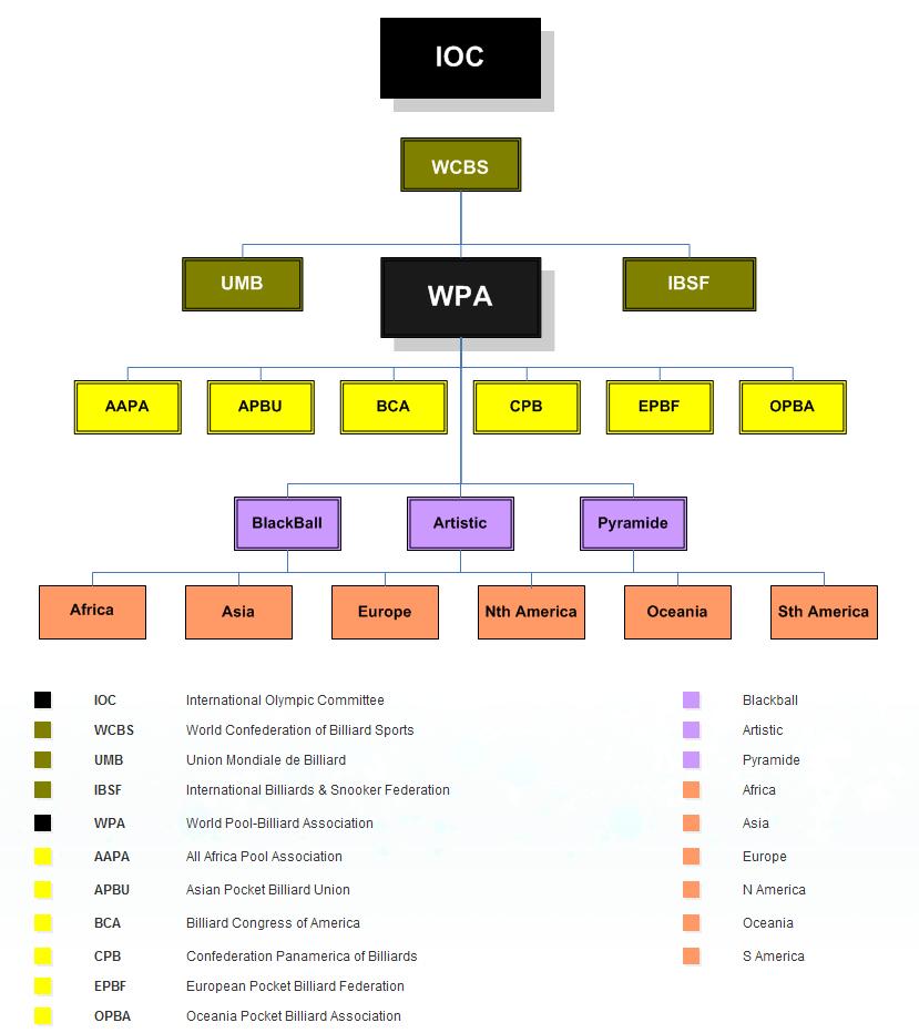 world-chart