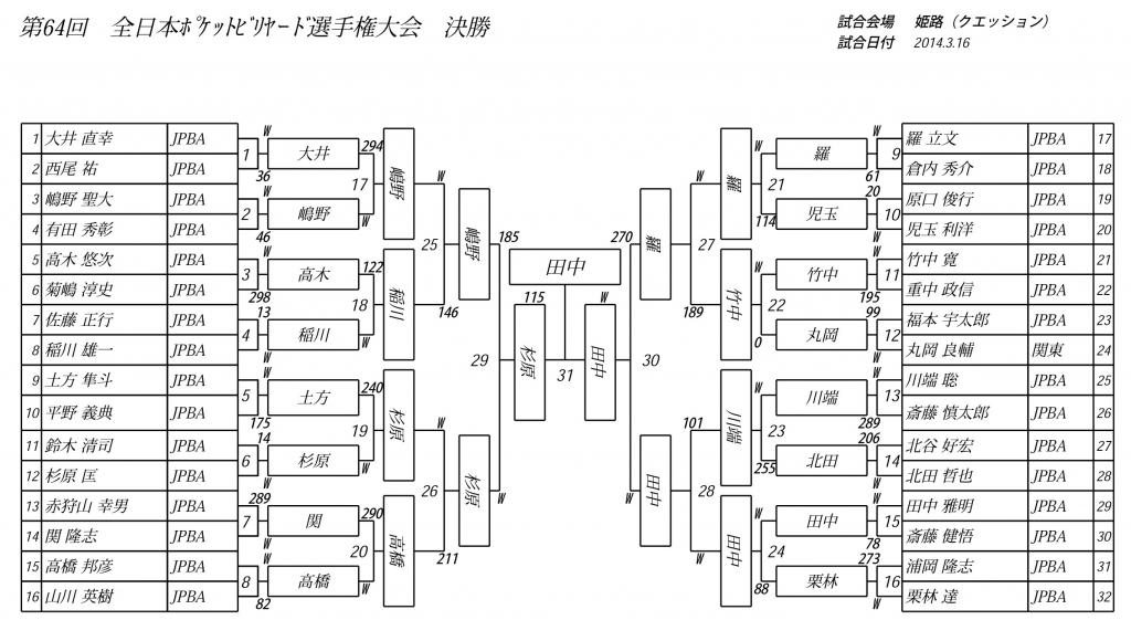 2014-rota-final