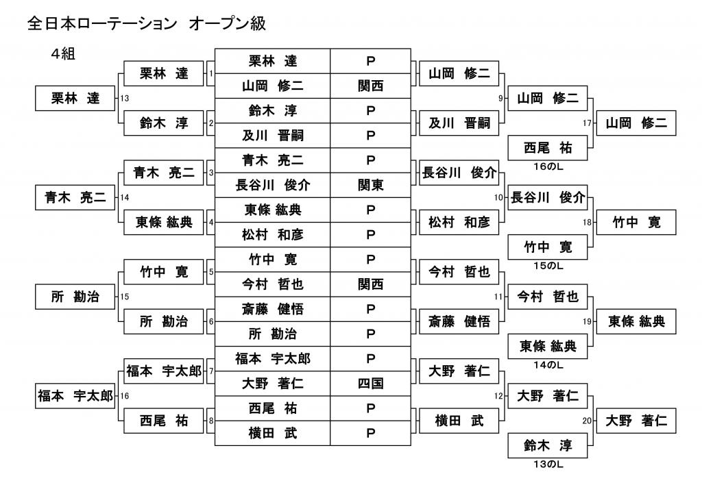 15-rota-open-result_04