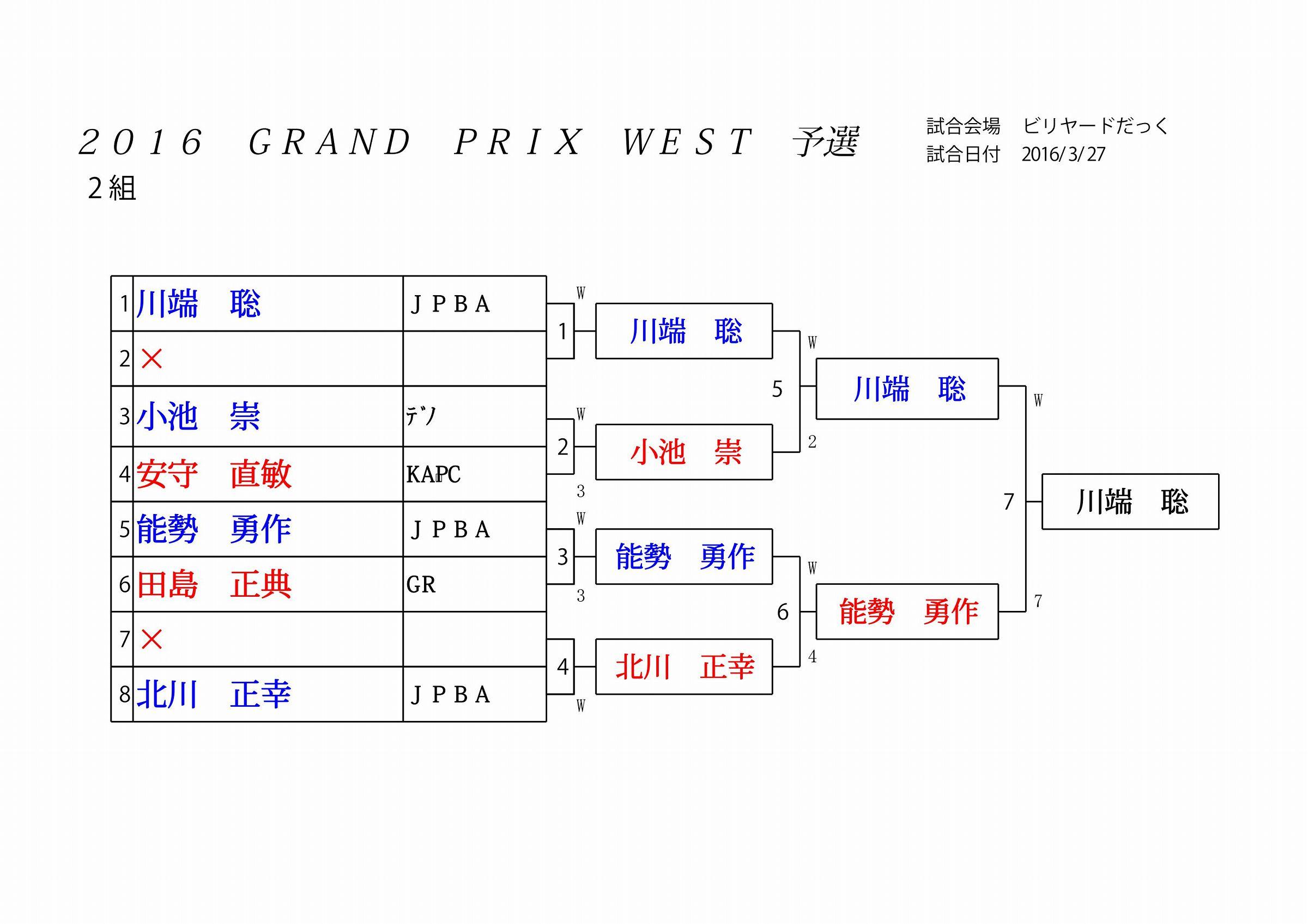 2016 GRAND PRIX WEST 予選_02
