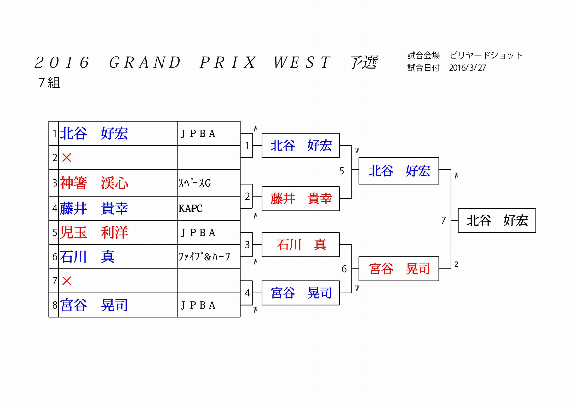 2016 GRAND PRIX WEST 予選_07