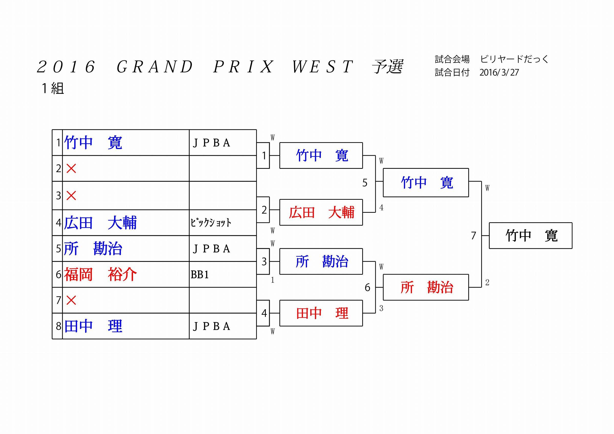 2016 GRAND PRIX WEST 予選_01