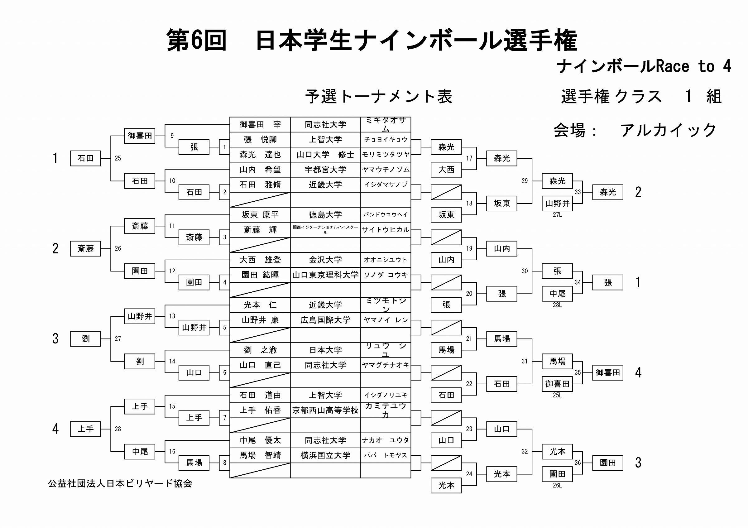 第6回 日本学生ナインボール選手権・結果